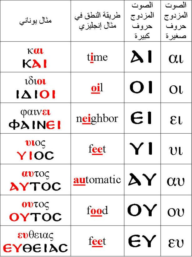 diphthongs1