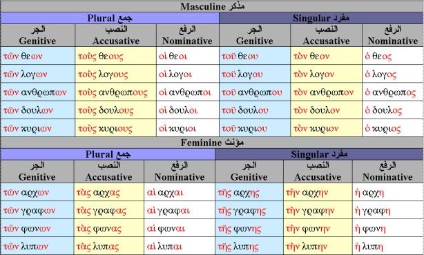 definite-article-case-gender-number_table