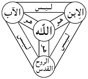 Turs-ul-Iman